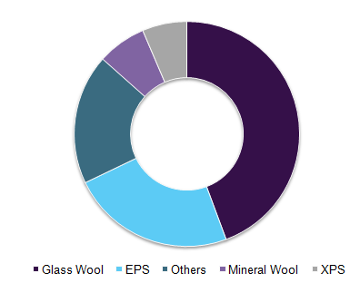 north-america-building-thermal-insulation-market.png